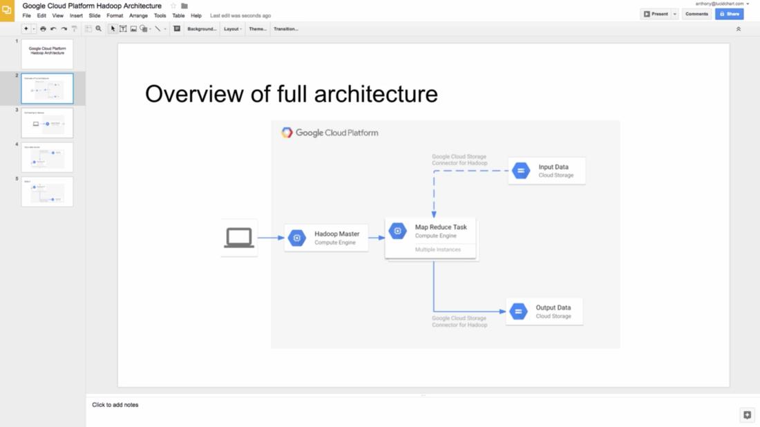 lucidchart for google slides lucidchart