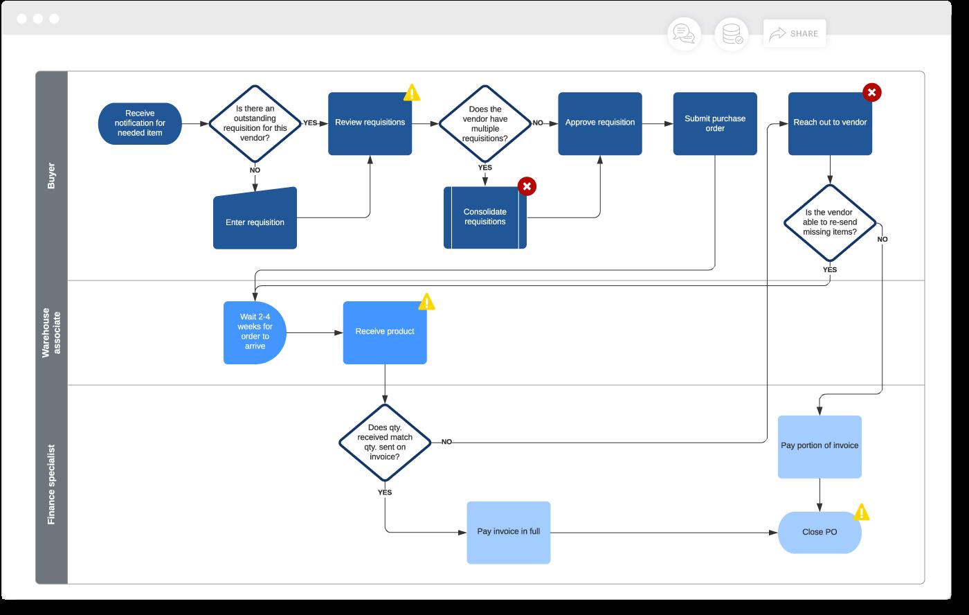 improve business processes Lucidchart