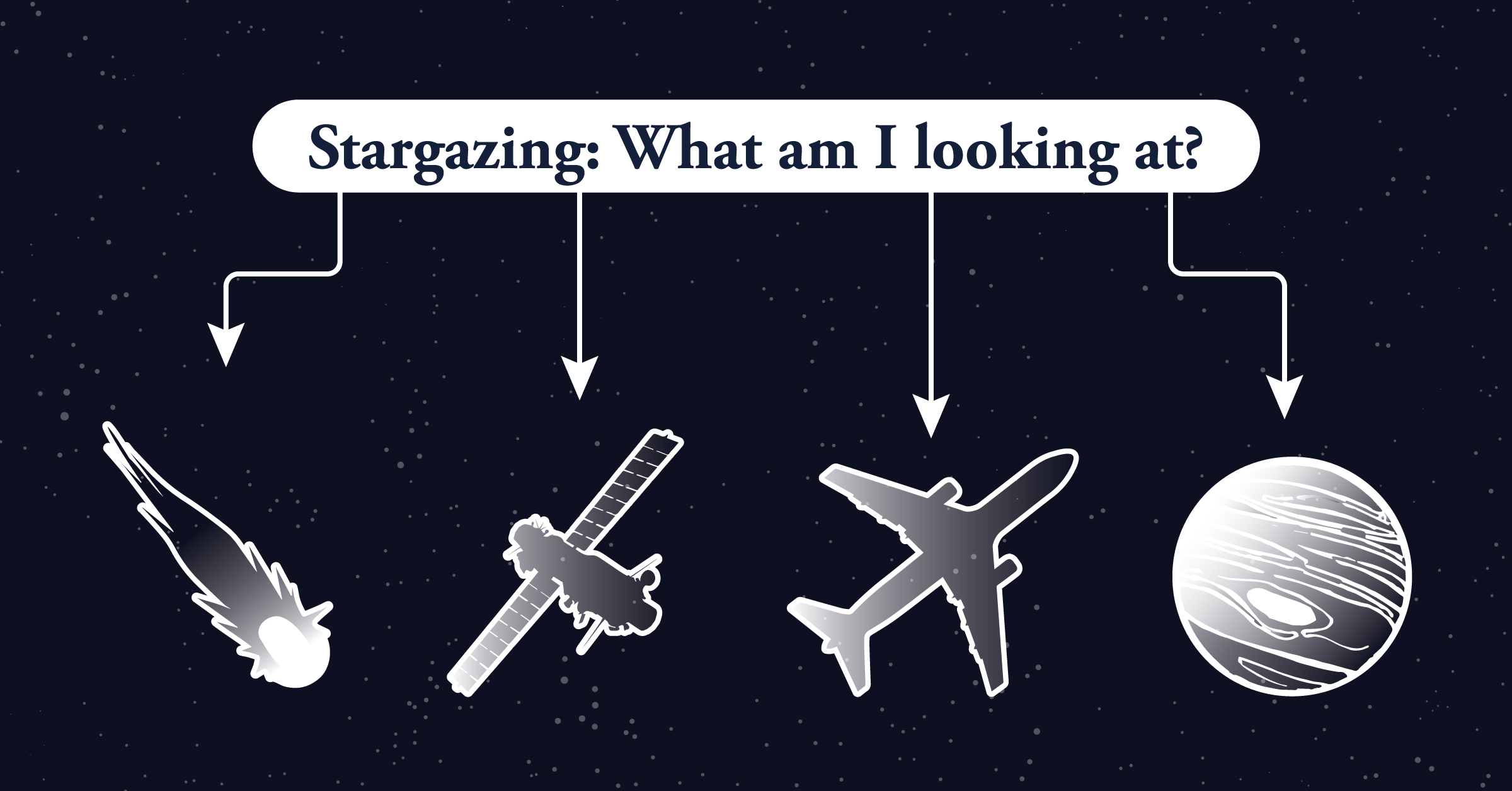 Stargazing object identification flowchart
