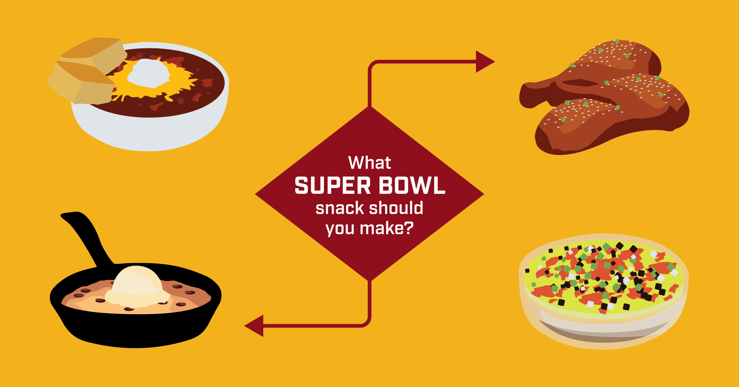 What Super Bowl Snack Should You Serve? [Flowchart]