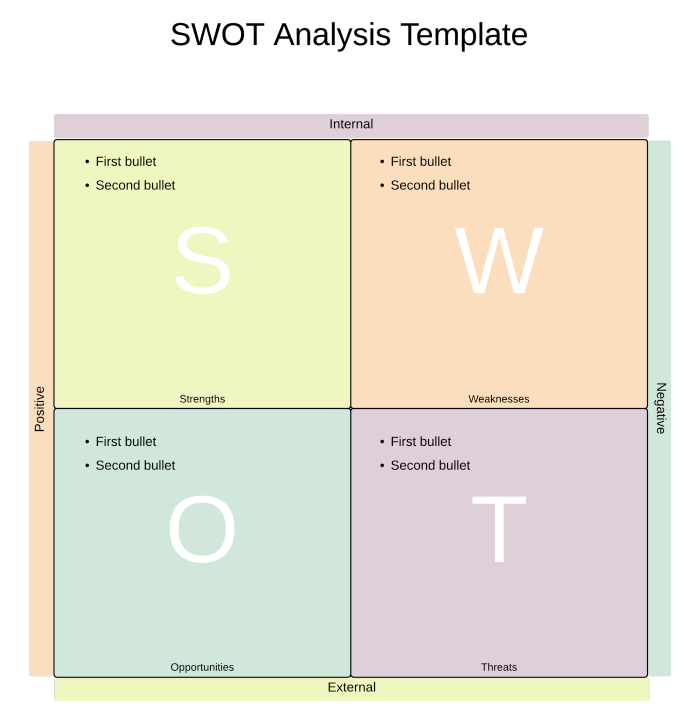 SWOT Analysis Definition – Blank Swot Analysis Template