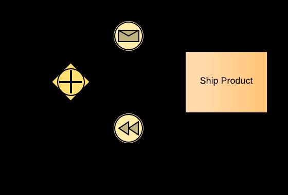 Parallel Event-Based BPMN Gateway