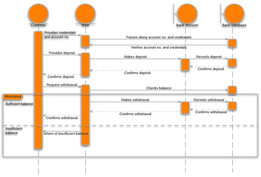 System sequence diagrams in uml lucidchart system sequence diagram uml ccuart Choice Image