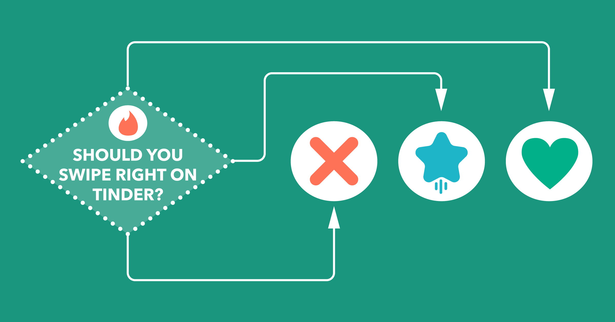 Should you swipe right on Tinder? [Flowchart]