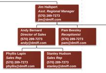 Org chart software