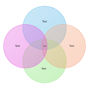 4-circle venn diagram