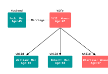 UML object diagram example