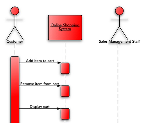 UML - sequence diagram tutorial
