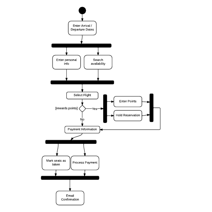 uml activity diagram tutorial   lucidchartairline reservation activity diagram