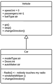 inheritance class diagram interaction
