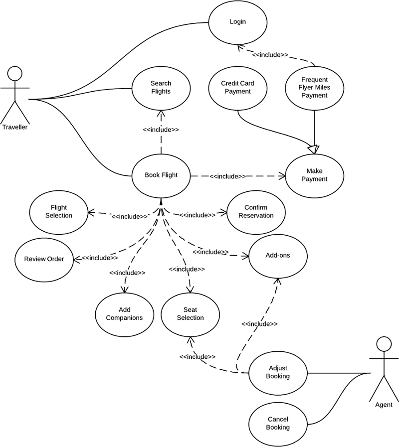 use case diagram for airline reservation system  uml