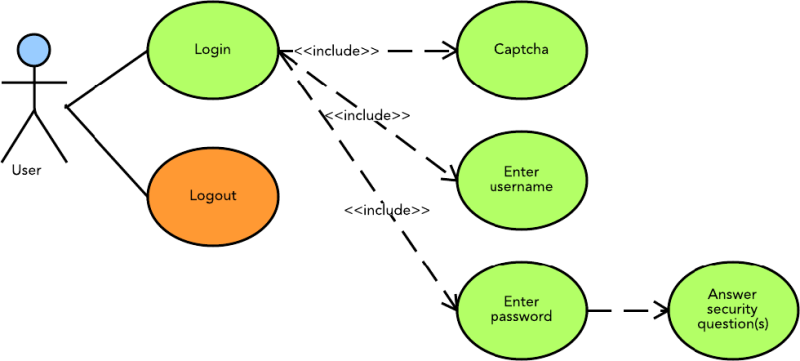 UML use case diagram for login page
