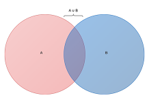 2-circle Venn diagram example