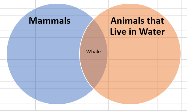 How to make a venn diagram in excel lucidchart middle section filled in ccuart Image collections