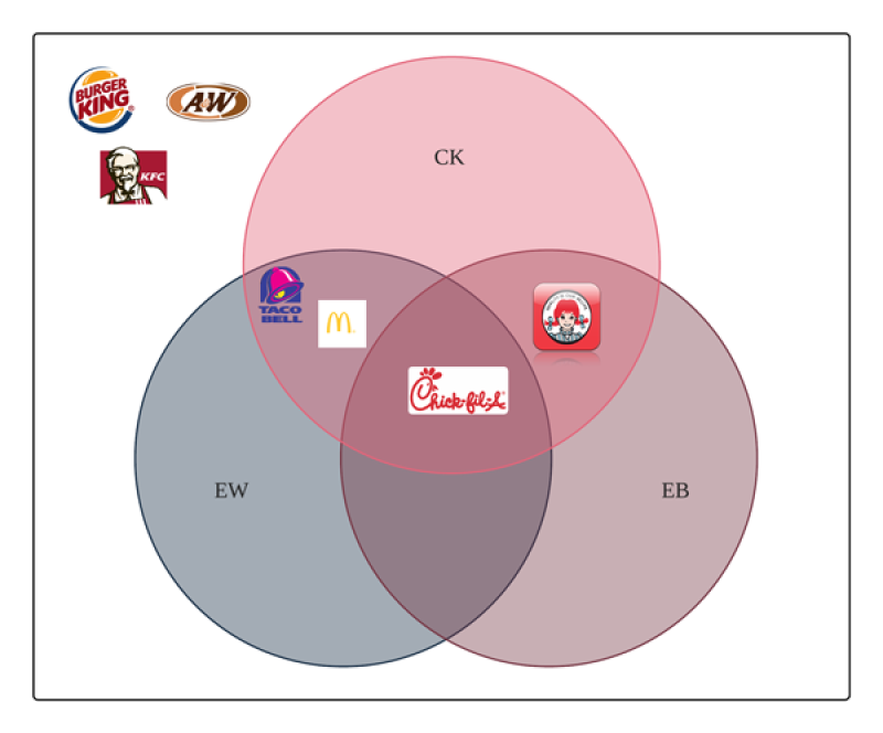 venn diagram symbols explained   lucidchartfast food  circle venn diagram