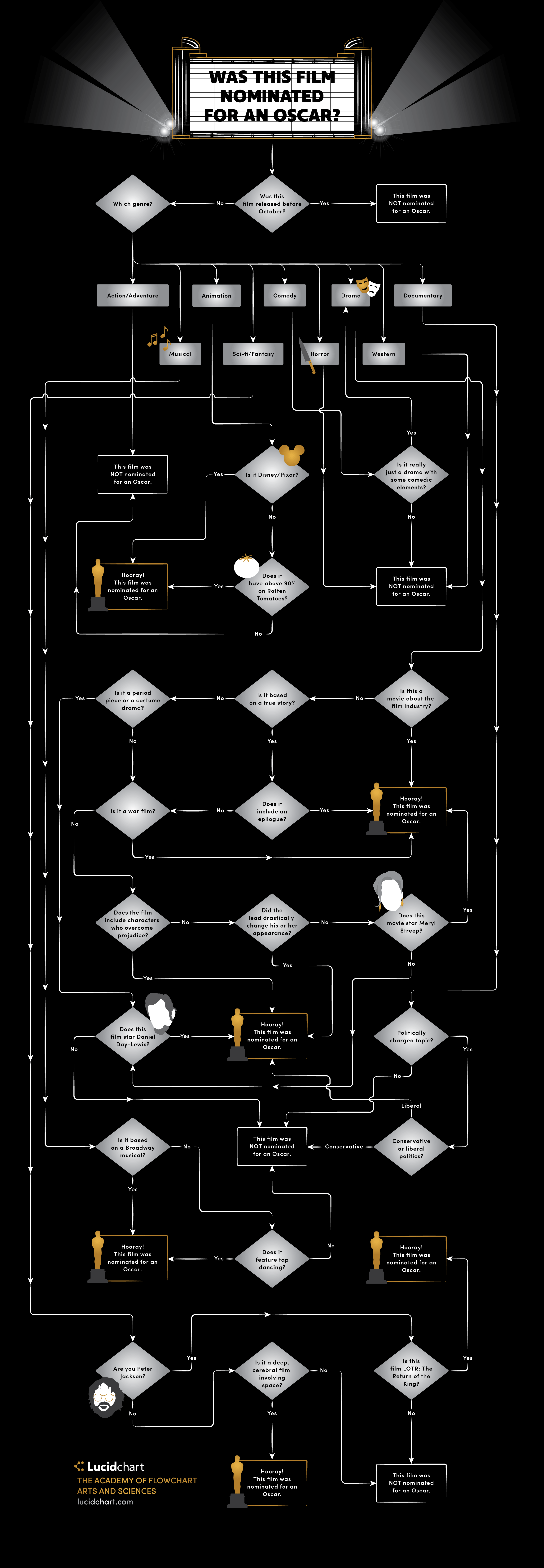 Was This Film Nominated for an Oscar? [Flowchart]