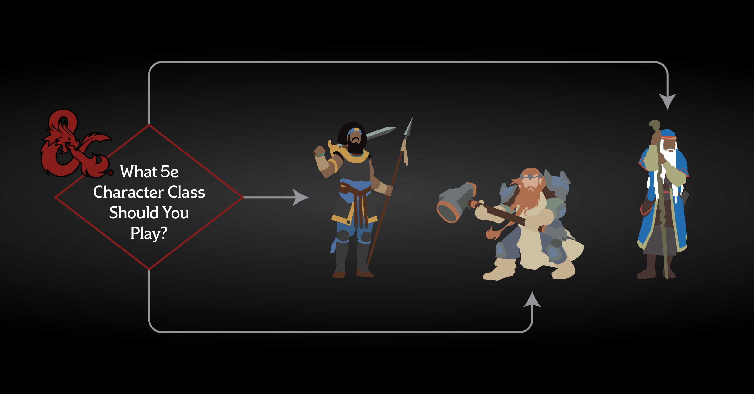 dungeons and dragons character class flowchart