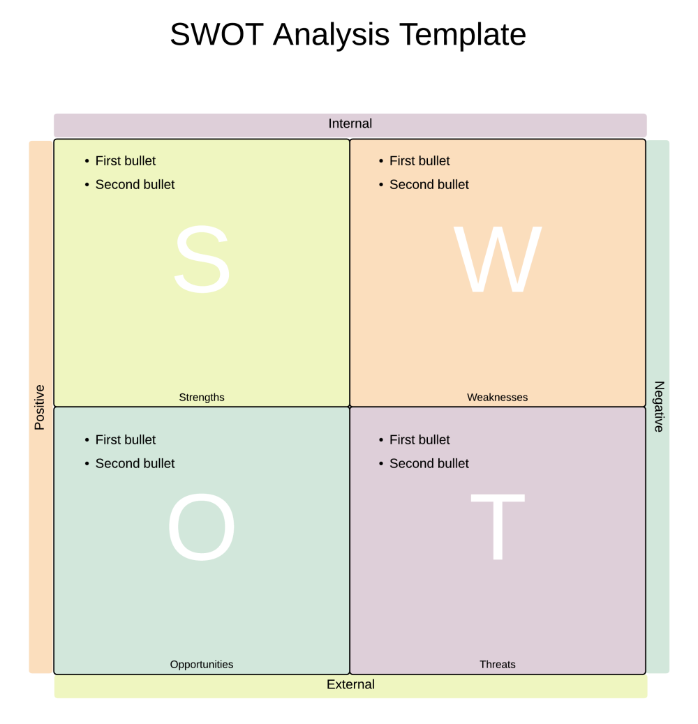 How to create a swot analysis diagram in powerpoint lucidchart swot analysis diagram template maxwellsz