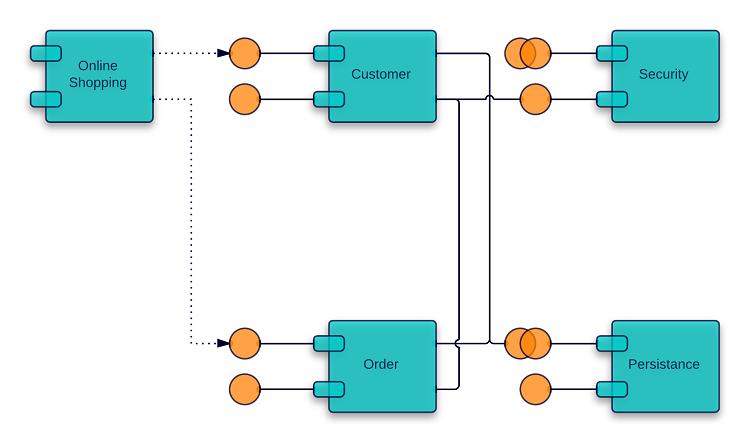 Uml Component Diagram For Online Examination System ...