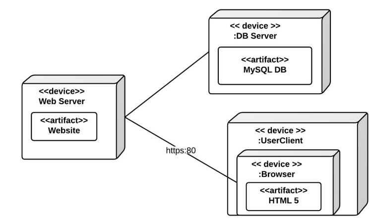 What is a deployment diagram in UML?