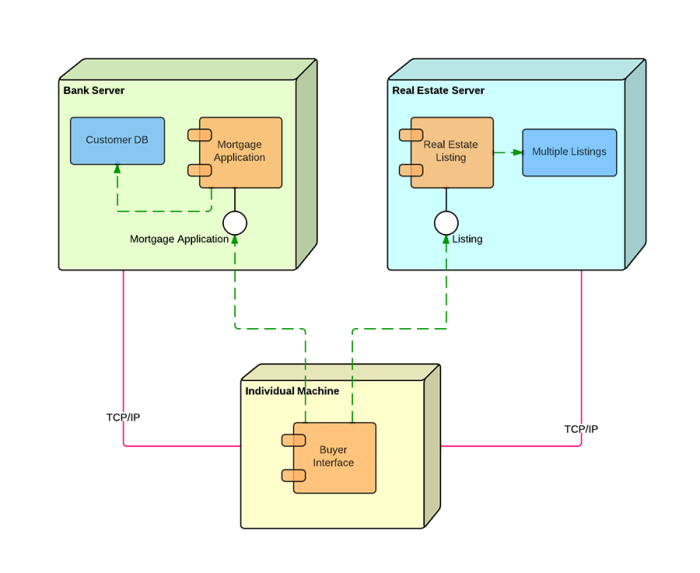 Deployment diagram tutorial lucidchart deployment diagram tutorial deployment diagram elements ccuart Image collections
