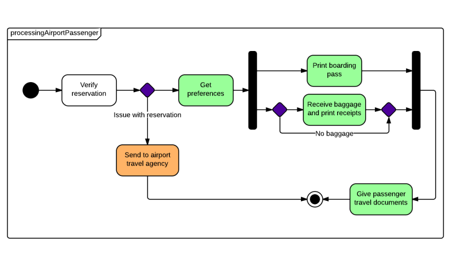 state_diagram_airport_system_2 900x510 state machine diagram state machine diagram online \u2022 wiring  at crackthecode.co