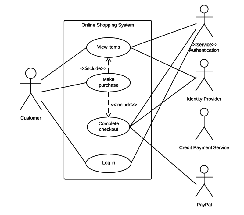 use case diagram for online shopping system - Define Uml Diagram