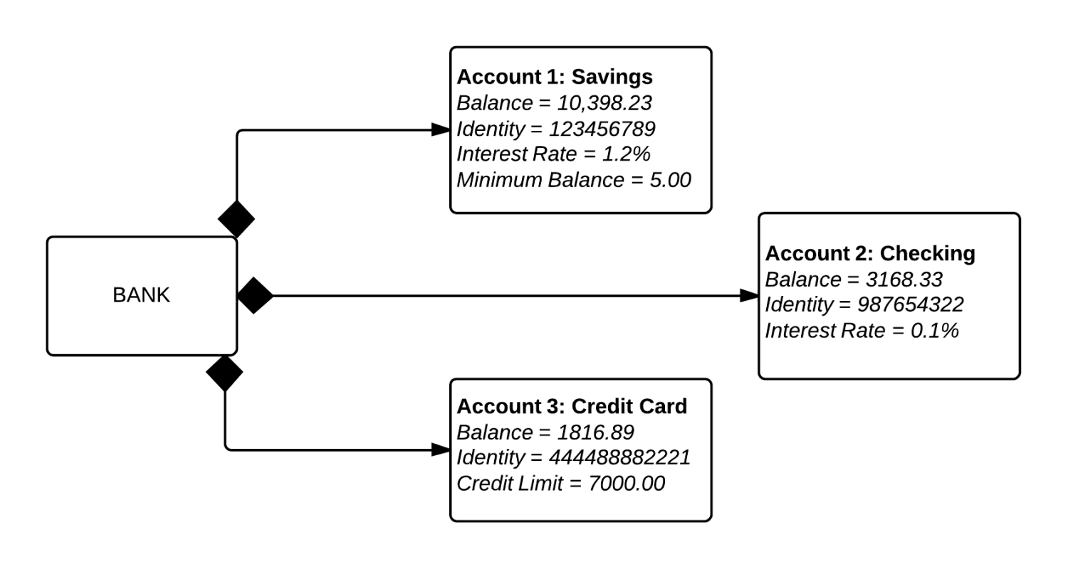 Object Diagram - Bank Account Example