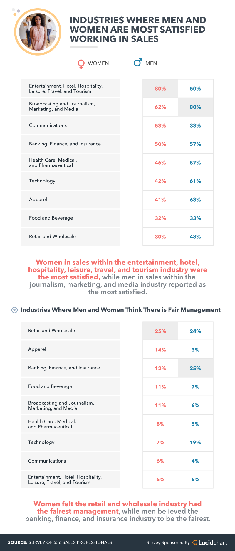 industries where men and women are most satisfied working in sales