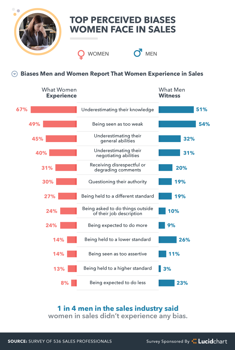 top perceived biases women face in sales