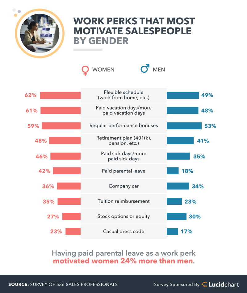 work perks that most motivate salespeople by gender