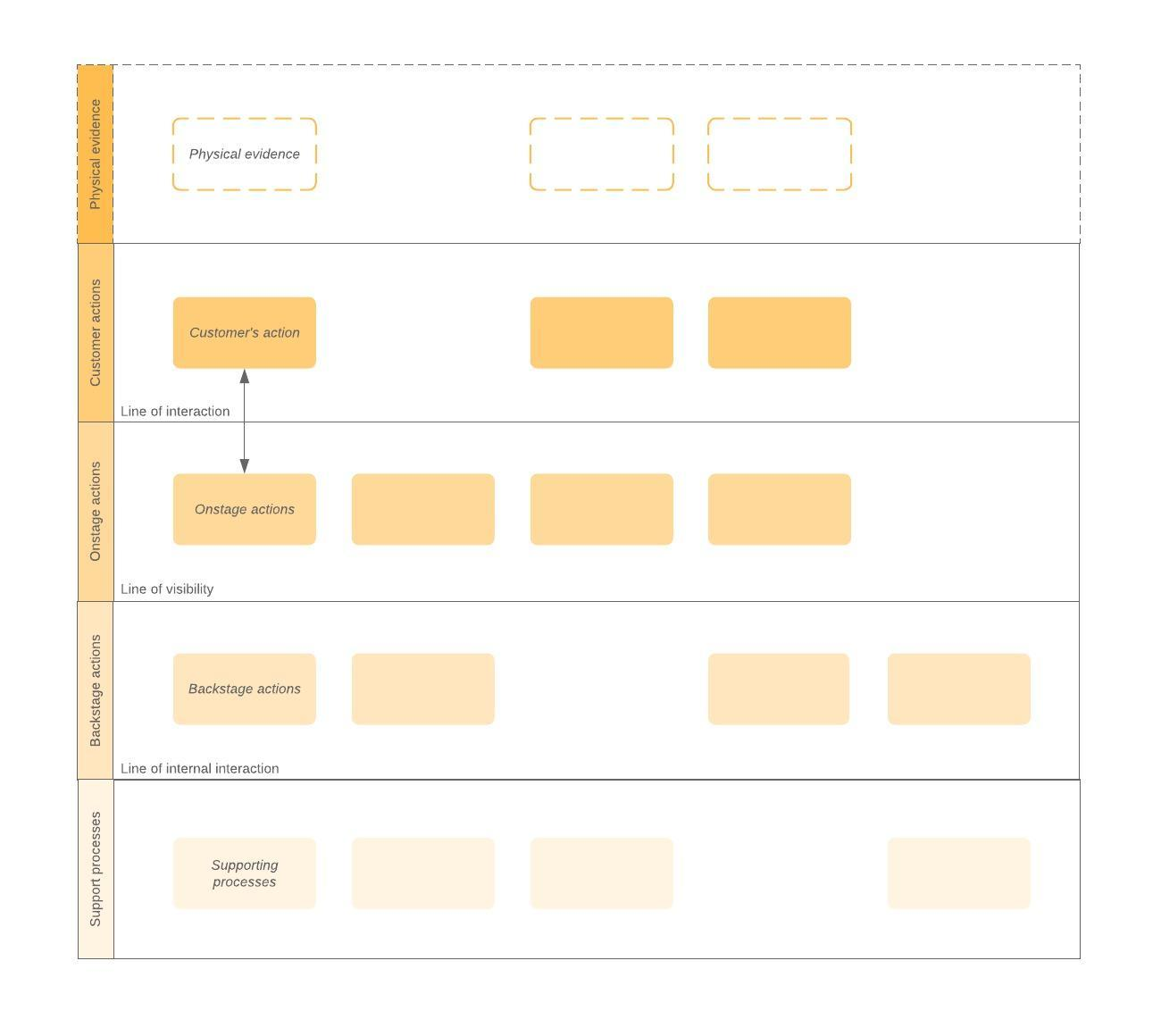 processes template