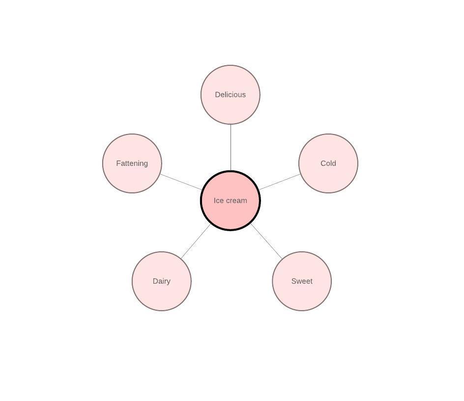 шаблон ментальной карты из кругов