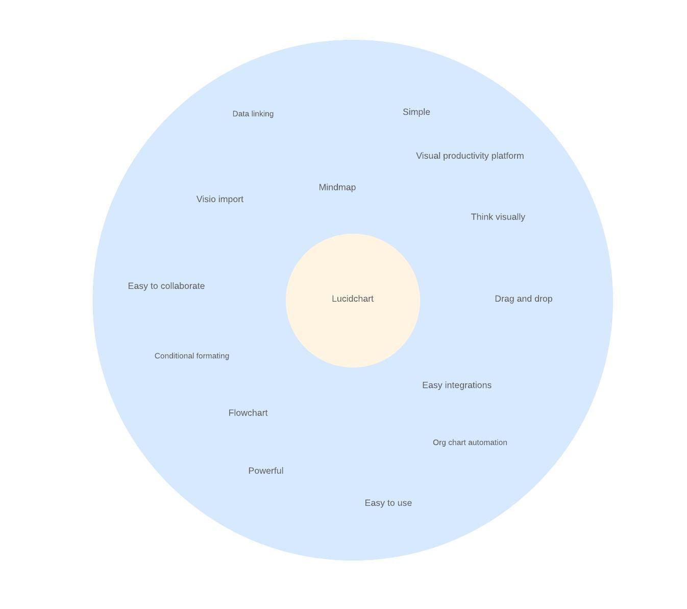 modello di mappa mentale circolare