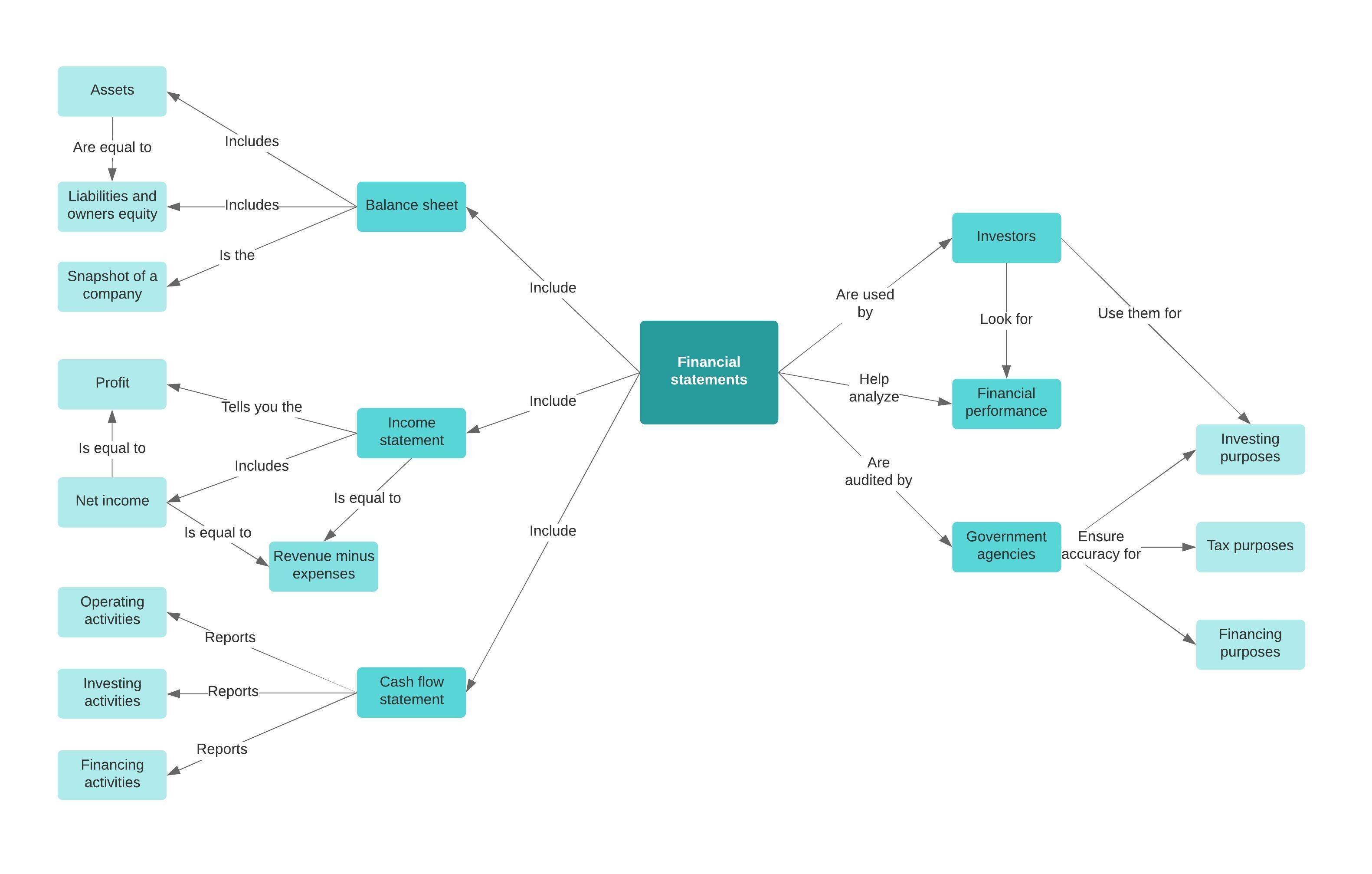 financial concept map template