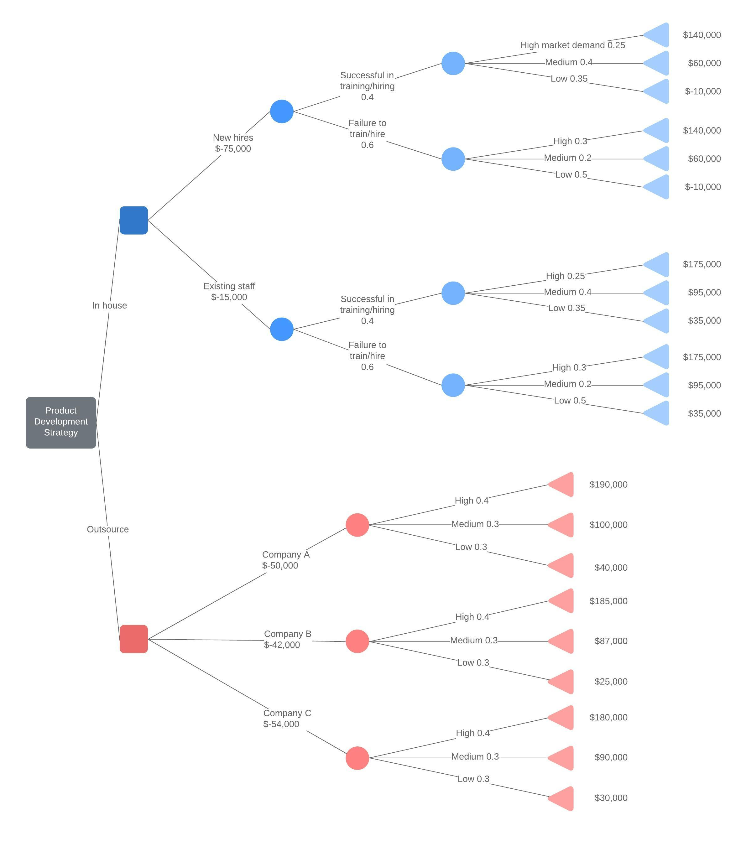 Decision Tree Maker | Lucidchart