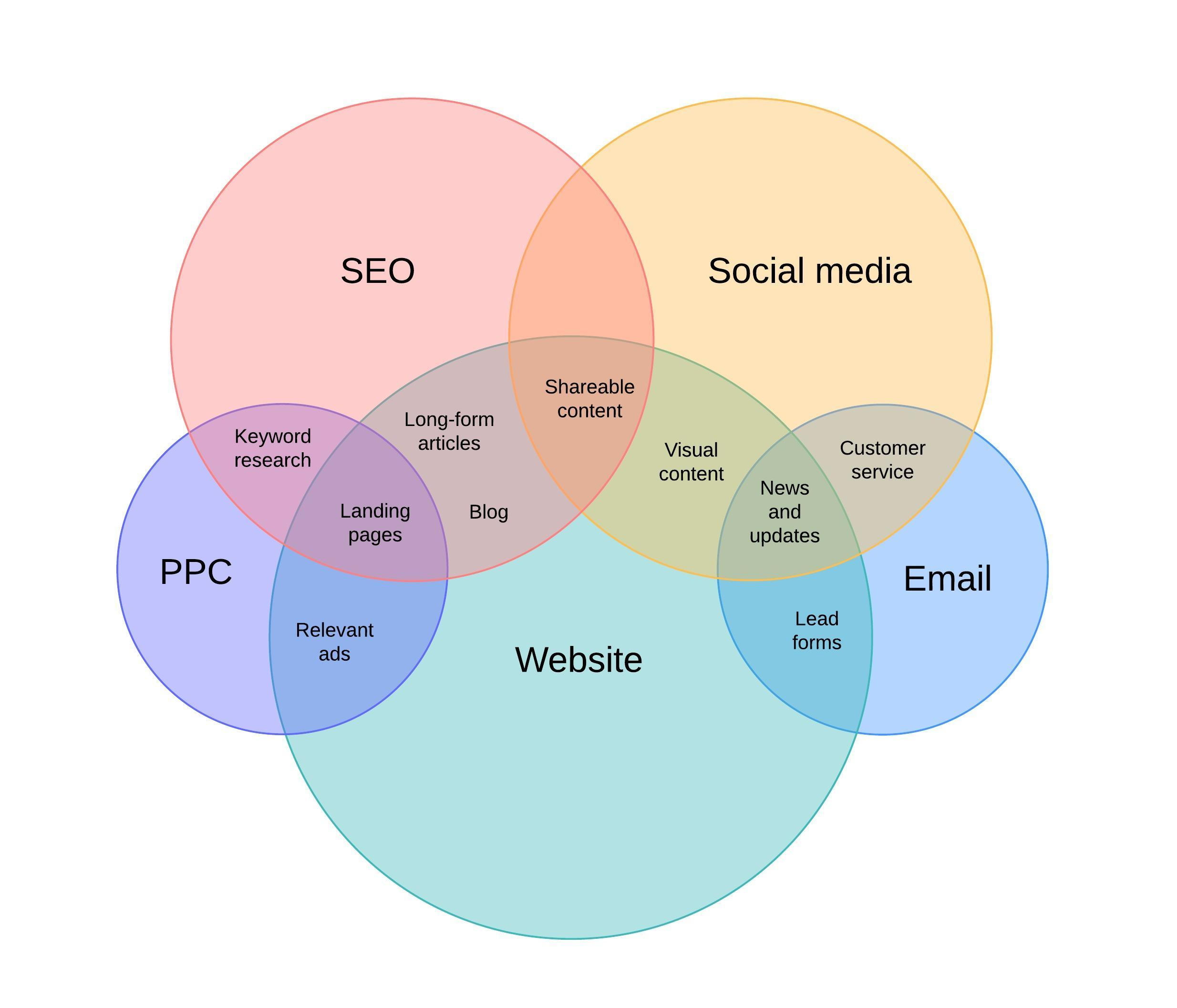Modèle de diagramme de Venn pour le marketing digital