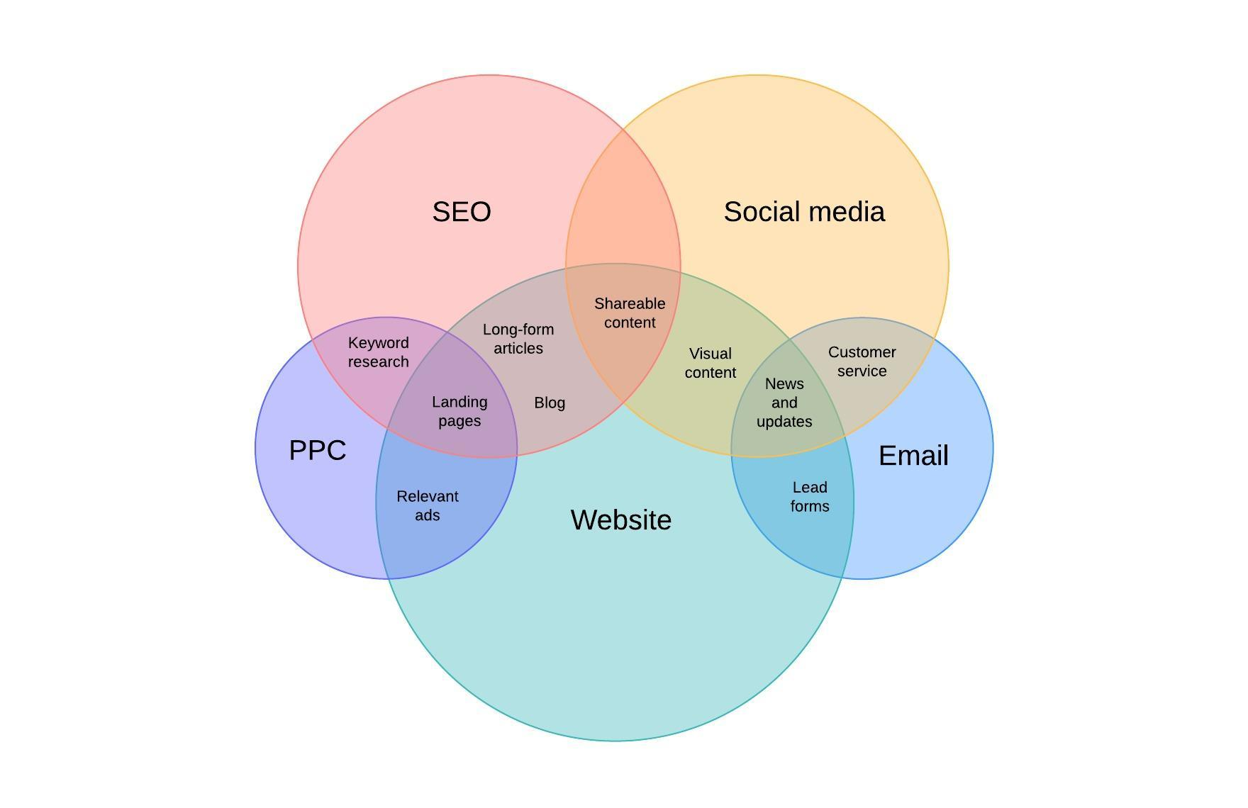 Exemple d'un diagramme de Venn marketing