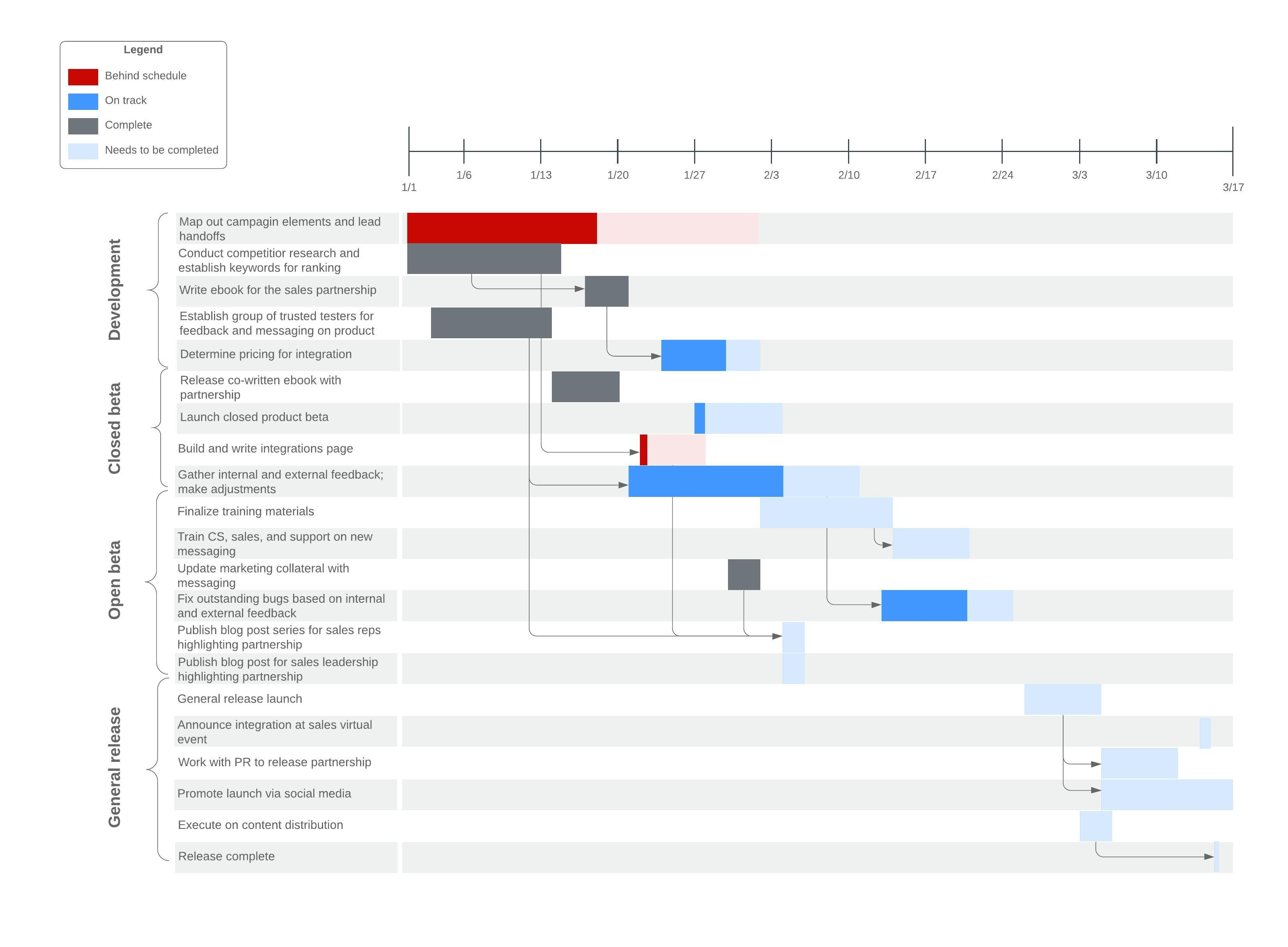 Gantt Chart Template with Progress Bar