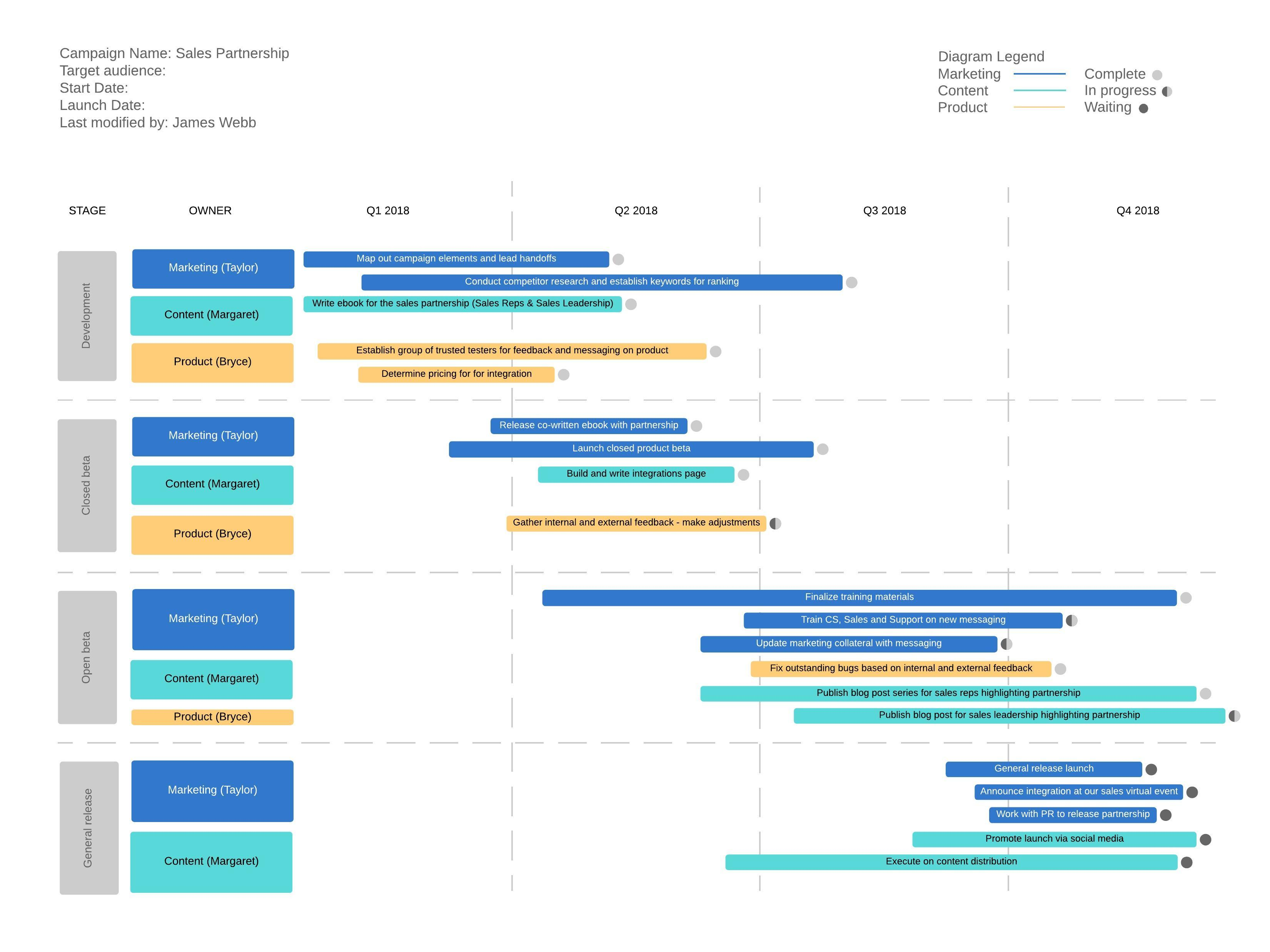Modèle de diagramme de Gantt pour un projet de nouveau produit