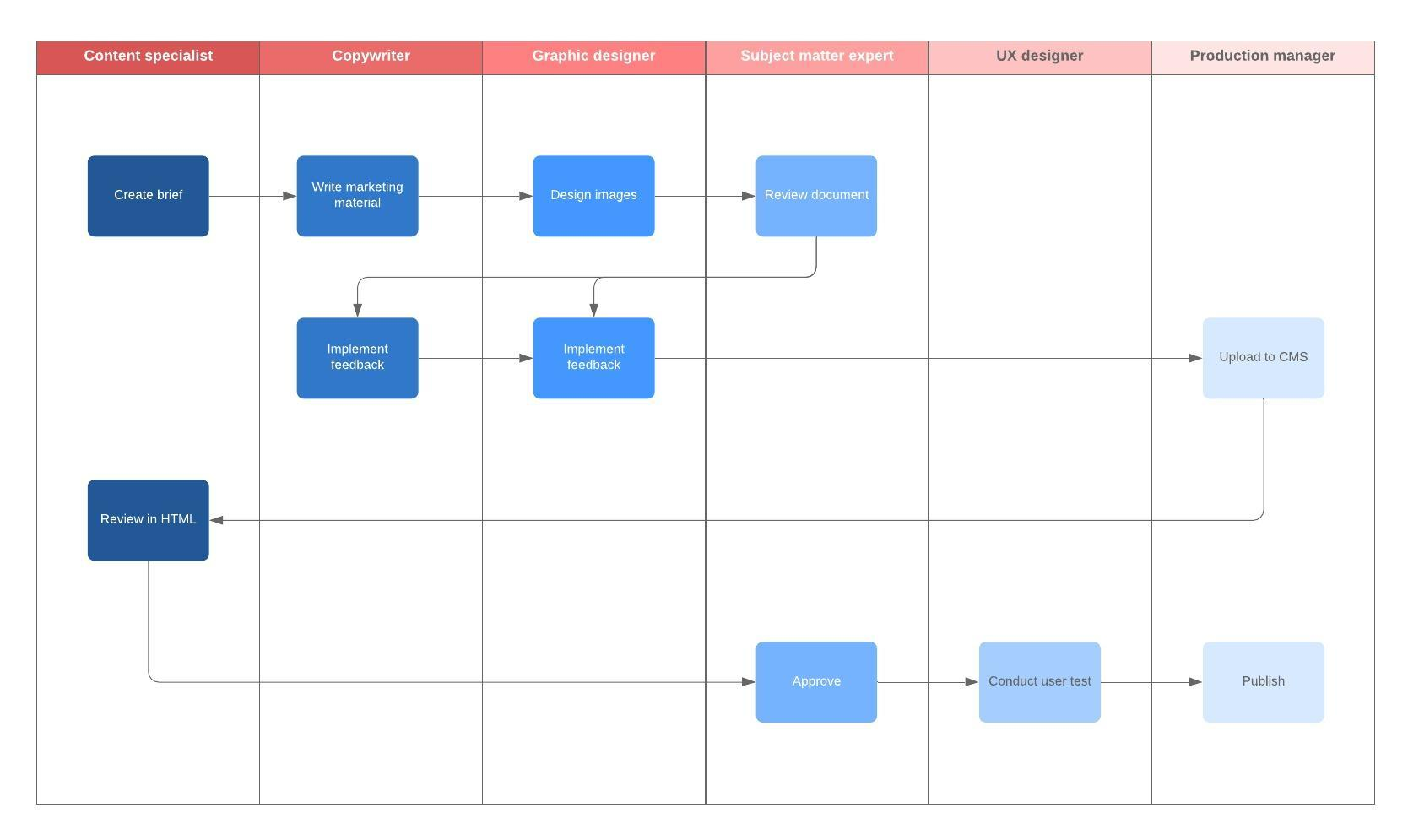 marketing flowchart template