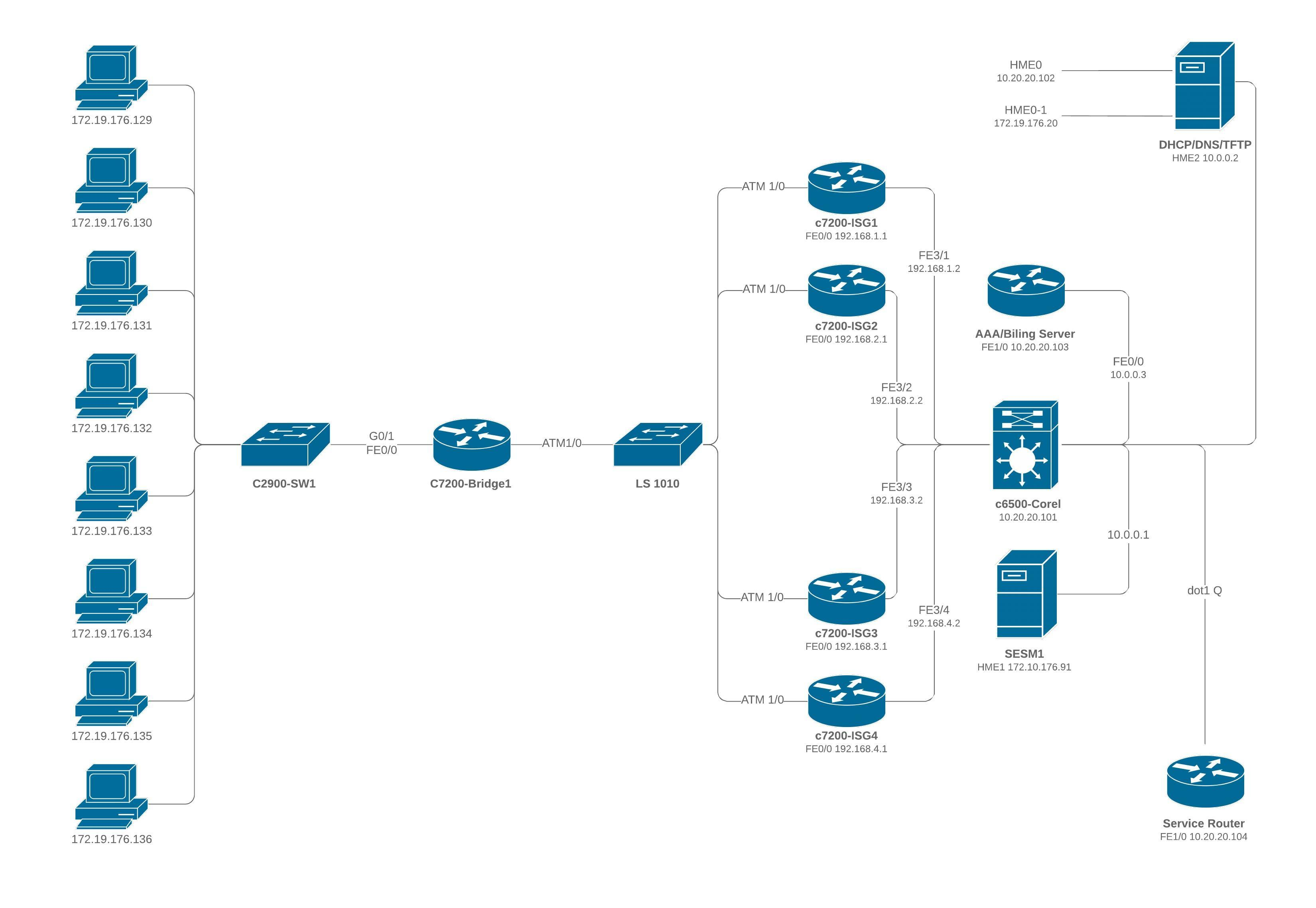 Cisco Multiple ISG Diagram