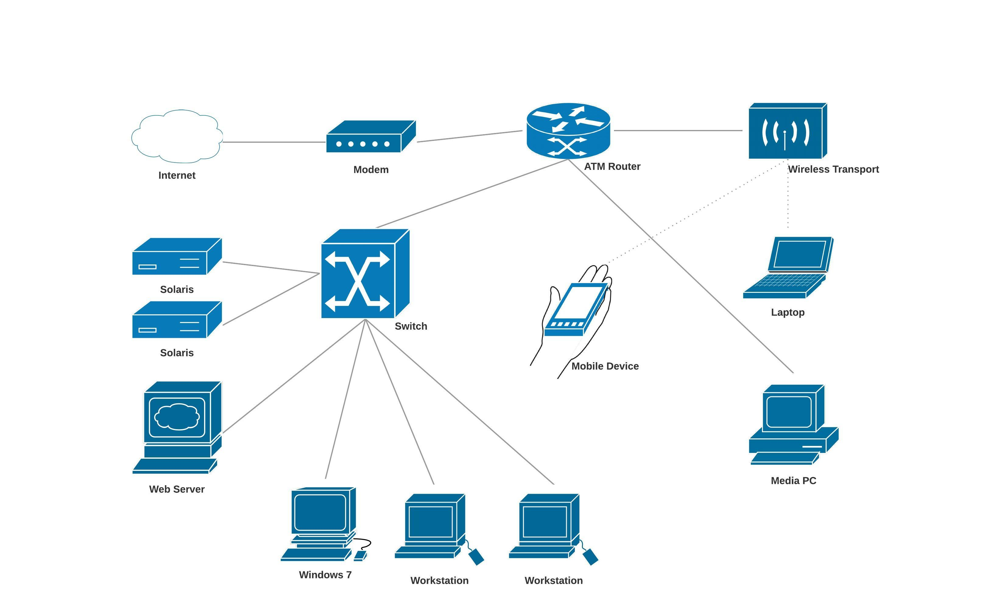 Cisco Network Diagram