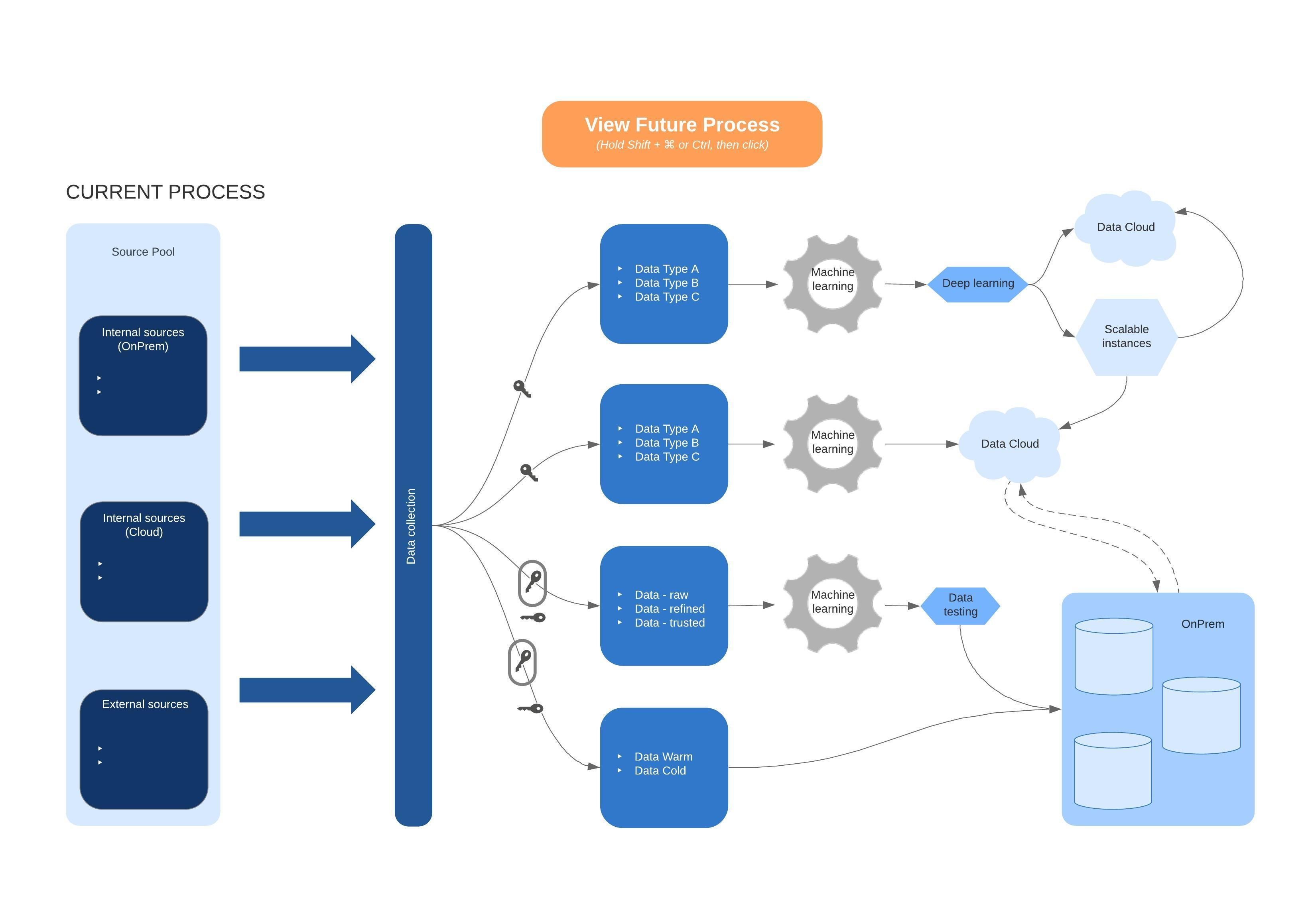 Cloud Migration Architecture