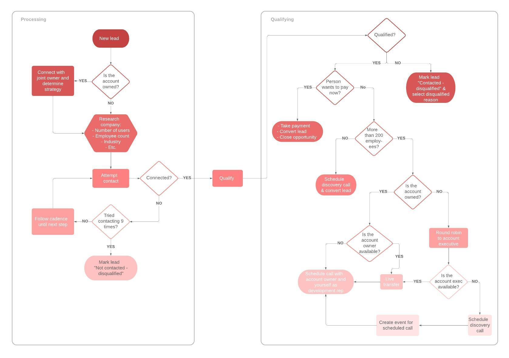flowchart template for sales leads