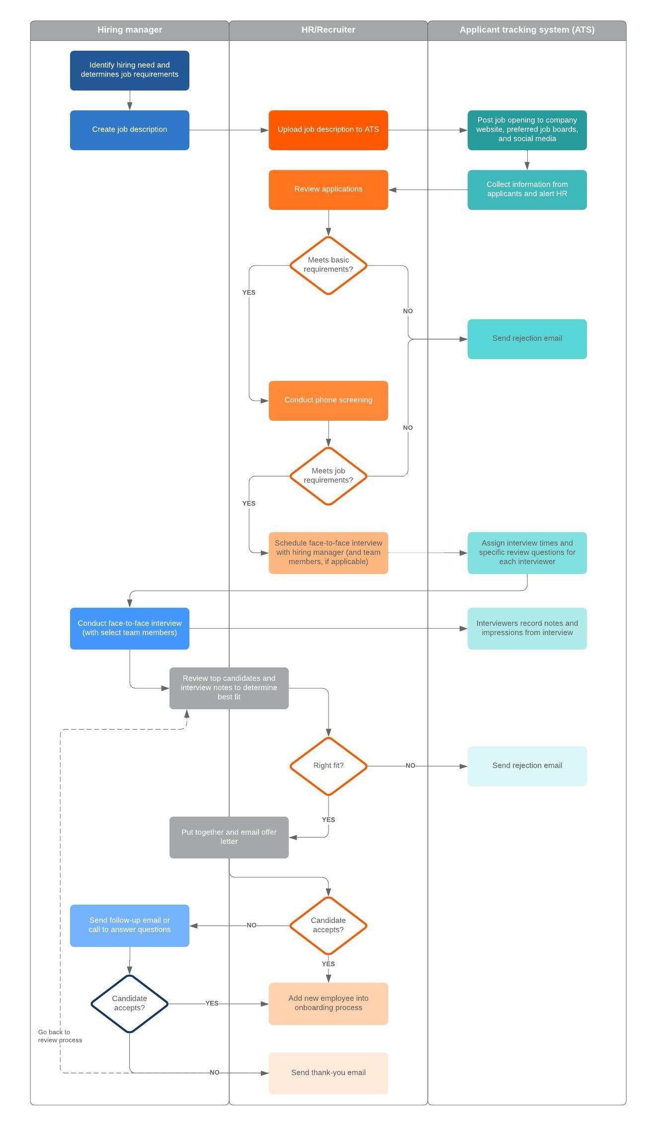 recruiting process flowchart template