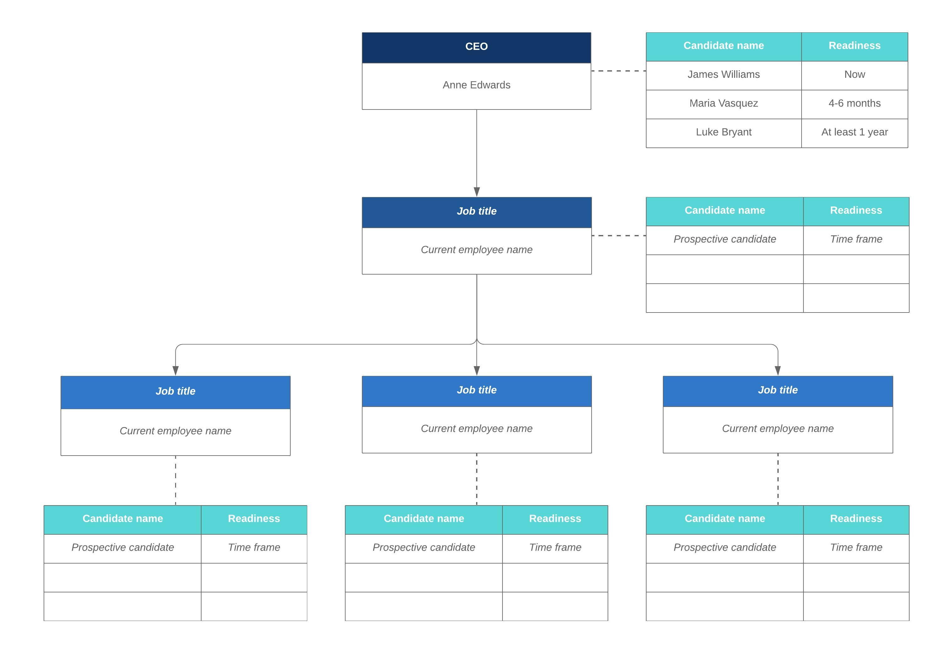 succession planning org chart template