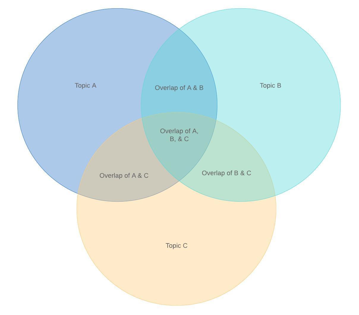 Diagramme de Venn à 3cercles
