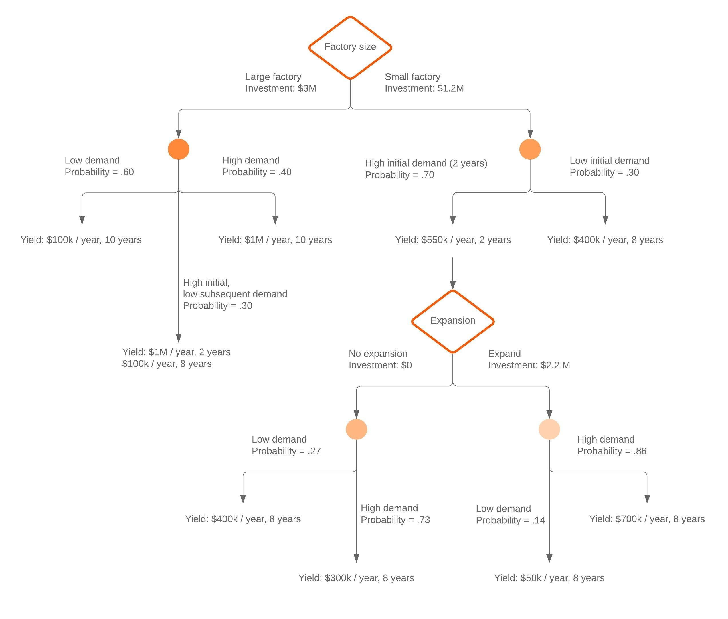 vertical decision tree template