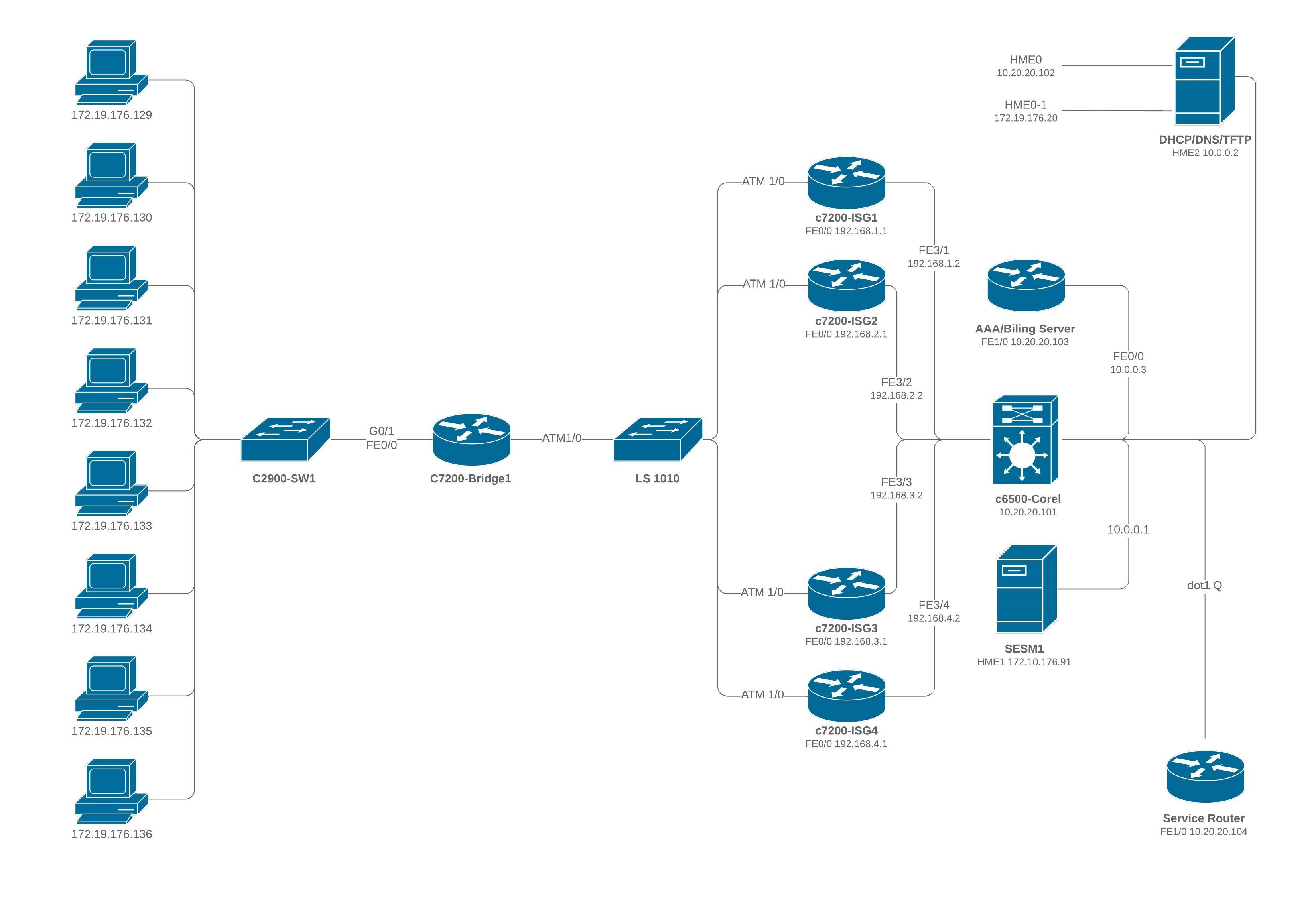 Diagrama ISG múltiplo Cisco